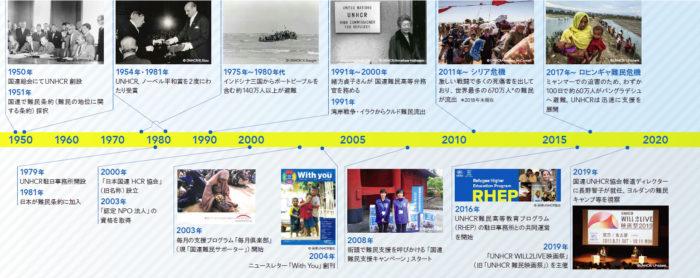 国連UNHCR協会20周年年表