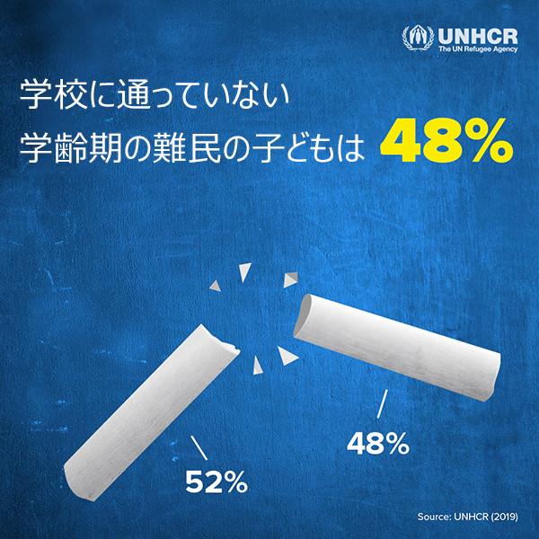 学校に通っていない学齢期の難民の子どもは48%