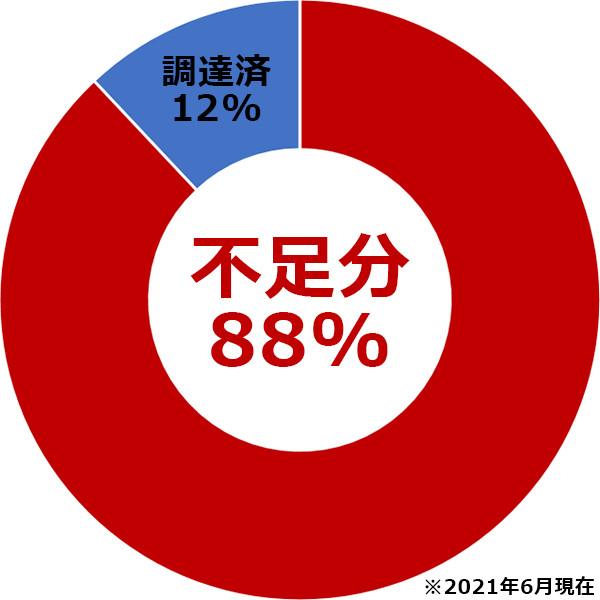 不足分88%