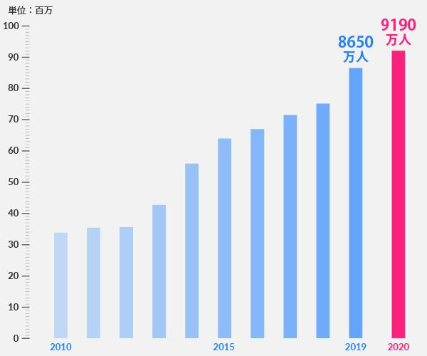 UNHCR支援対象者数の推移の棒グラフ 2019年8650万人、2020年9190万人